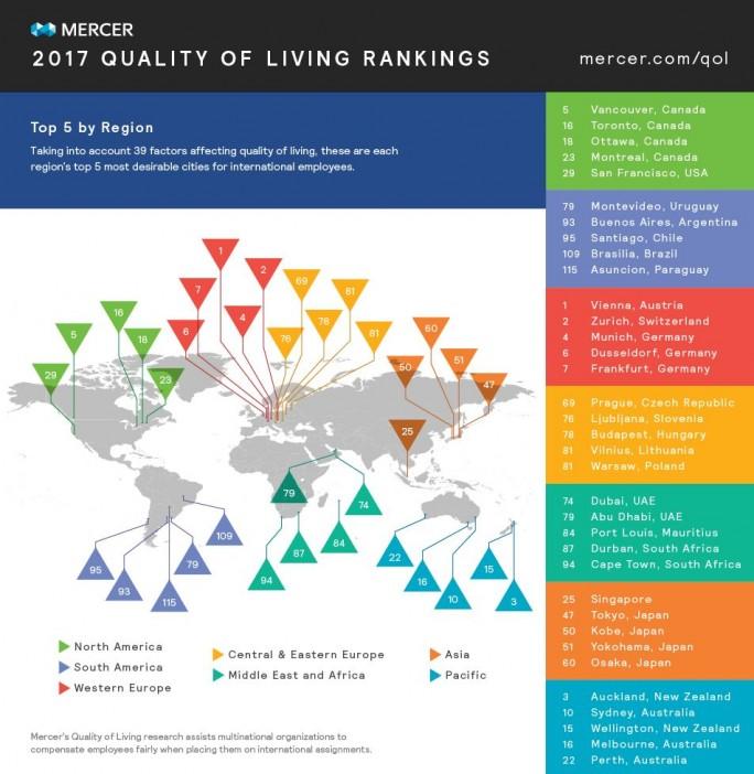 Im anerkannten Ranking der lebenswertesten Städte der Welt durch die Unternehemnsberatung Mercer rangiert Perth auf Rang 22. (Grafik: Mercer)