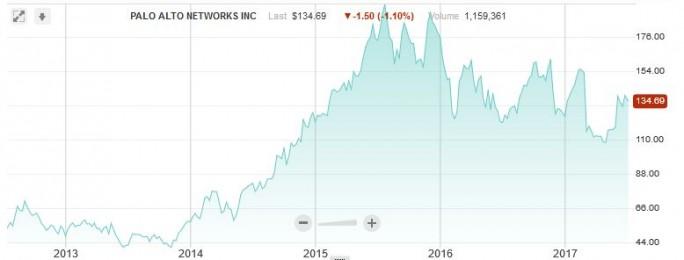 Kursverlauf der Aktie von Palo Alto Networks (Screenshot: silicon.de bei Nasdaq.com)