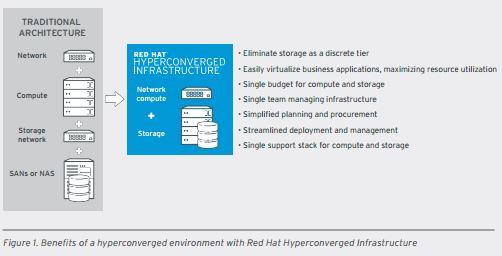 Anwender können mit Red Hat Hyperconverged Infrastructure sämtliche Komponenten für eine IT-Infrastruktur auf einem Server betreiben. (Bild: Red Hat)