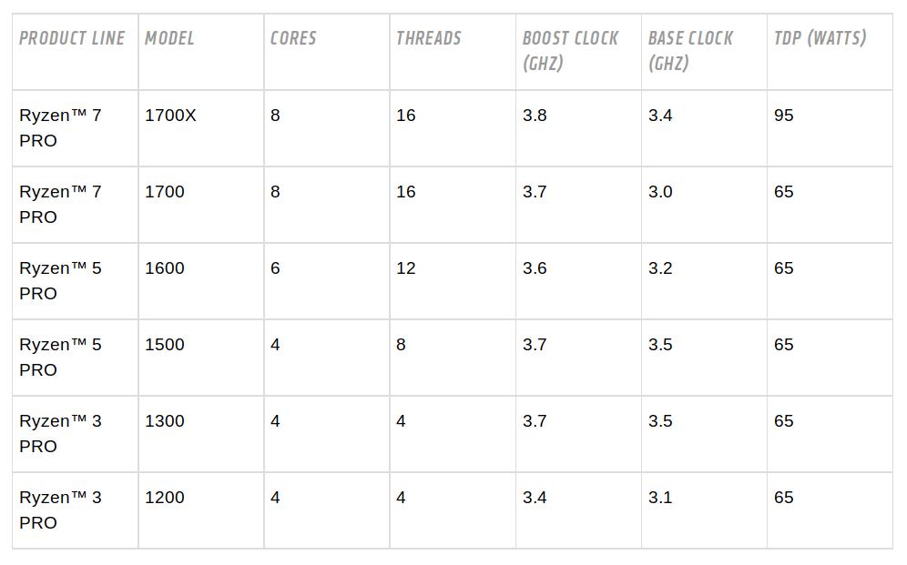 Übersicht über AMDs neue CPU-Reihe Ryzen Pro, die für Desktop-PCs im Business-Umfeld konzipiert ist (Tabelle: AMD)