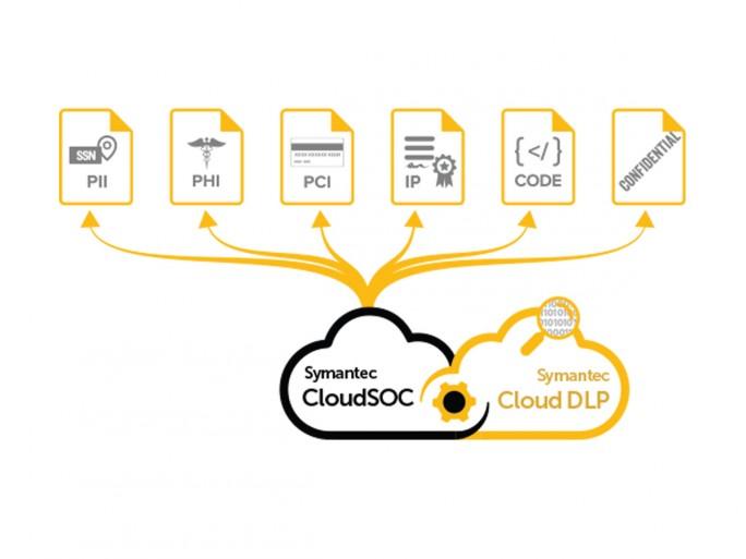 Symantec sieht den Bereich CASB als natürliche Erweiterung seiner Data-Loss-Prevention auf die Cloud. (Grafik: Symantec)