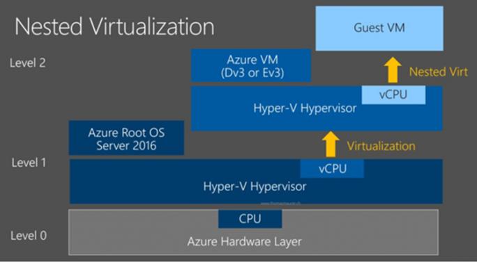 Nested Virtualization in Microsoft Azure ist in den neuen Xeon-Broadwell oder Xeon-Haswell-basierten Instanzen Dv3 VM jetzt möglich. (Bild: Microsoft)