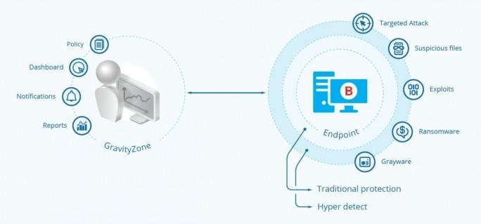 Funktionsweise von HyperDetect in Bitdefender GravityZone HD (Grafik: Bitdefender)