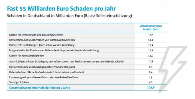Ransomware ist einer Schadenssumme von 1,3 Milliarden Euro ein eher kleiner Kostenfaktor. (Bild: Bitkom)