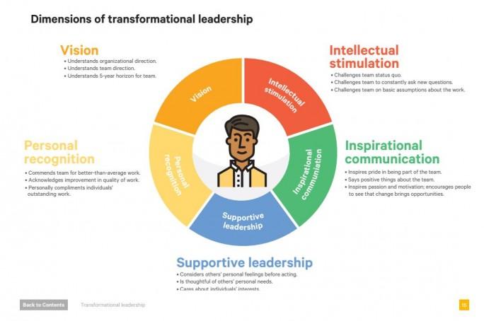 Der perfekte IT-Teamleiter für die Digitale Transformation. Chefs, die alle diese fünf Eigenschaften erfüllen, stehen besonders erfolgreichen Teams in leistungsstarken Unternehmen vor. (Bild: Puppet)