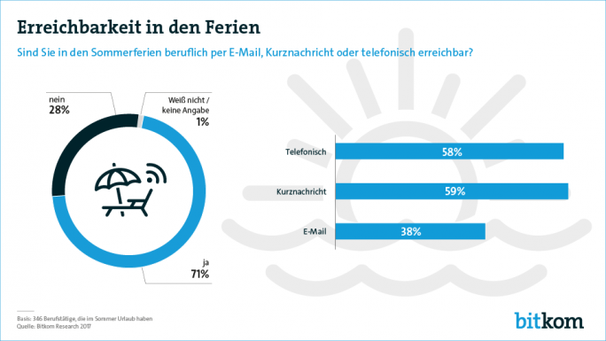 Ergebnisse der aktuellen Bikom-Umfrage zur beruflichen Erreichbarkeit in den Ferien (Grafik: Bitkom)