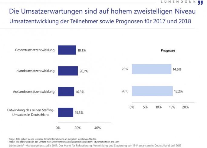 """Die Teilnehmer der Befragung sehen mit über 18 Prozent deutliches Wachstum. Der Bereich """"Staffing"""" entwickelt sich mit einem Plus von 15 Prozent. (Bild: Lünendonk)"""
