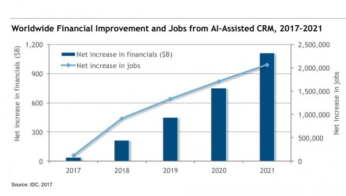 Eine aktuelle Studie von IDC prognostiziert durch künstliche Intelligenz im CRM-Bereich deutlich positive Auswirkungen in Bezug auf Umsatzszahlen, als auch Arbeitsplätze (Grafik: IDC)