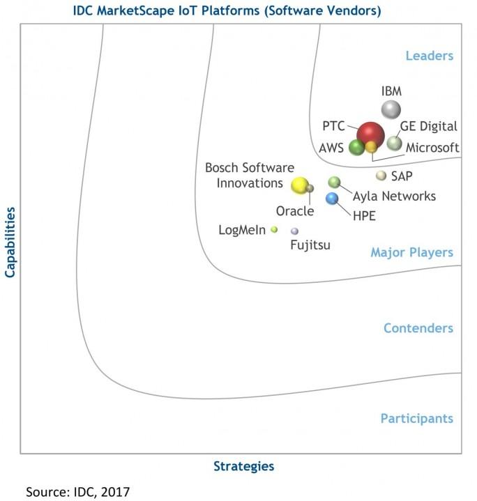 Aktuelle Einschätzung von IDC zum Markt für IoT-Plattformen. Kritiker werfen IBM vor, dass der konstatierte Vorsprung, der auch auf den Einsatz der Watson-Technologie zurückzuführen ist, angesichts des dafür betriebenen Aufwands zu gering ausfällt. (Grafik: IDC)