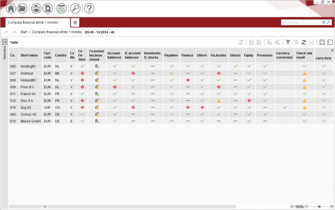 Das Modul KONSIS aus der IDL CPM Suite liefert eine konsolidierte Sicht auf den Finanzstatus eines Unternehmens. (Bild: IDL)