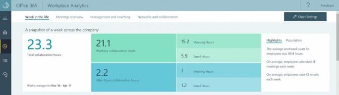 Workplace Analytics gibt detaillierte Einblicke in das Nutzungsverhalten vn Office-365-Anwendern (Screenshot: Microsoft)