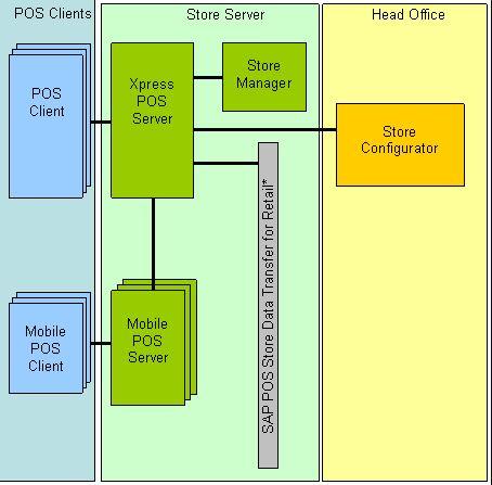 Aufbau der weit verbreiteten Retail-Lösung SAP POS. (Bild: ERPScan)