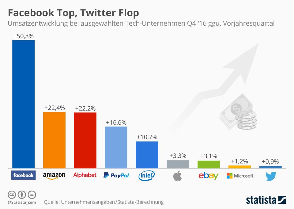 Im vierten Quartal 2016 konnte Facebook gegenüber dem Vorjahresquartal seinen Umsatz um über 50 Prozent steigern. Besonders schlecht lief es dagegen für Twitter gelaufen: Der Mikroblogging-Dienst konnte seinen Umsatz lediglich um 0,9 Prozent steigern (Grafik: Statista)