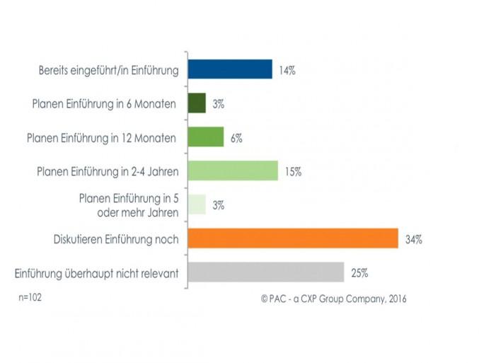 Einführung von S/4HANA (Grafik: PAC)