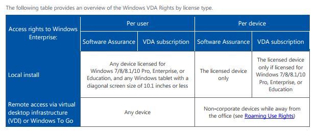 Microsoft erweitert die Lizenzierung von Windows 10, das nun auch über virtuelle Maschinen bereitgestellt werden kann. (Bild: Microsoft)