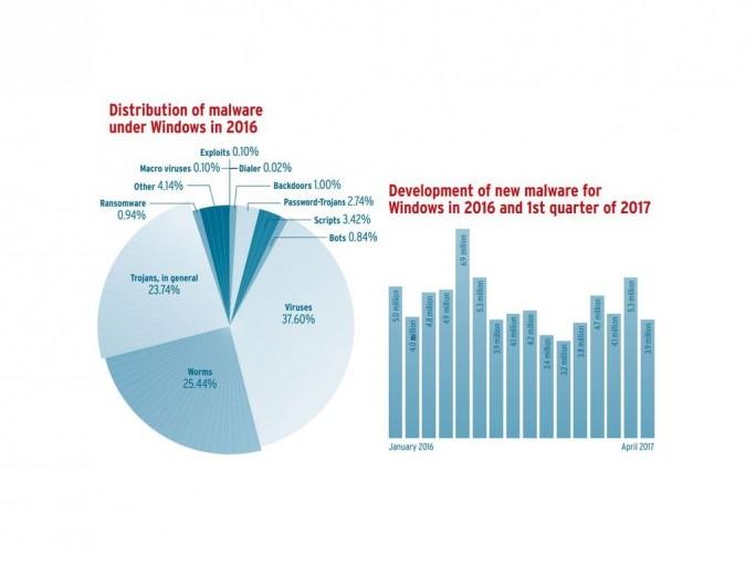 Art und Häufigkeit des Auftretens von Windows-Malware im Jahr 2016 (Grafik: AV-Test)