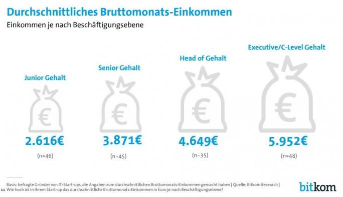 Diese Gehälter wurden im Schnitt 2016 in deutschen Start-ups bezahlt. (Bild: Bitkom)