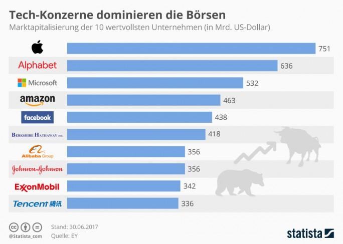 Sieben der zehn wertvollsten Unternehmen der Welt sind Internet- und Software-Konzerne. (Grafik: Statista)