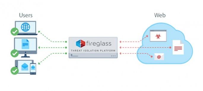 Die Fireglass-Technologie kann als Cloud-Service oder als Software bereitgestellt werden. (Grafik: Symantec)