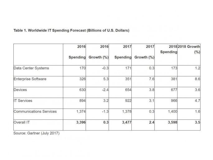 Gartner hebt die Wachstumsprognose für weltweite IT-Ausgaben auf 2,4 Prozent leicht an. (Bild: Gartner)