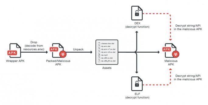 Die Angriffskette der dritten Verson der Malware GhostCtrl (Grafik: Trend Micro)
