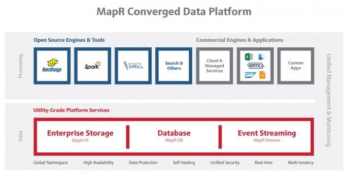 Die Converged Data Plattform von MapR umfasst Event-Streaming, Datenbanken und verschiedene Open-Source-Technologien in einer Plattform zu sammen. (Bild: MapR)
