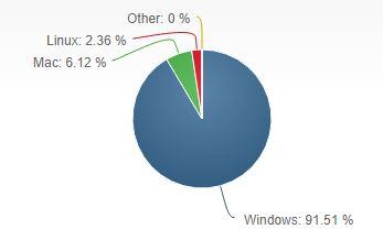 Linux auf dem Desktop (Bild: NetApplications)