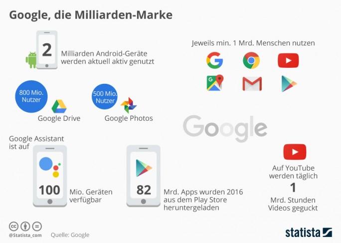 In seiner Keynote auf der diesjährigen Google I/O bezifferte CEO Sundar Pichai die Zahl der aktiven Android-Geräte auf zwei Milliarden. Ihm zufolge werden sieben Services des Unternehmens mittlerweile von mindestens jeweils einer Milliarde Menschen genutzt Grafik: Statista)