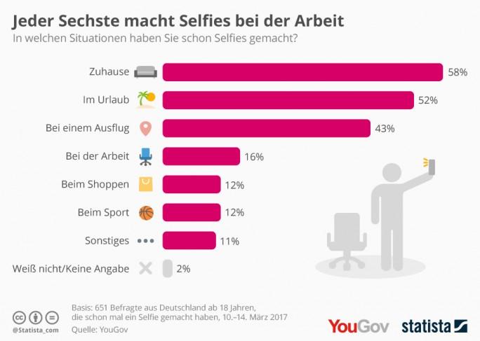 In einer Umfrage im März 2017 ermittelten Statista und YouGov, in welchen Situationen die Deutschen Selfies machen. Dabei gaben 58 Prozent der Befragten an, zuhause Selfies von sich gemacht zu haben, 52 Prozent im Urlaub. Jeder sechste hat zudem schon bei der Arbeit Selfies aufgenommen (Grafik: Statista)