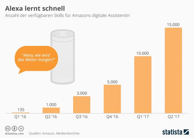 Anfang Juli waren für Alexa über 15.000 sogenannte Skills verfügbar. Als Skills bezeichnet Amazon sind kleine Apps, mit denen sich die Einsatzmöglichkeiten der digitalen Assistentin Alexa erweitern lassen. (Grafik: Statista)