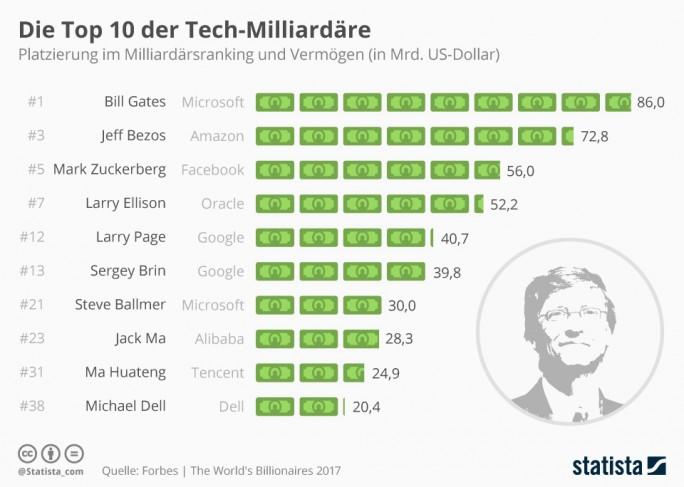 Die zehn reichsten Tech-Milliardäre (Grafik: Statista)