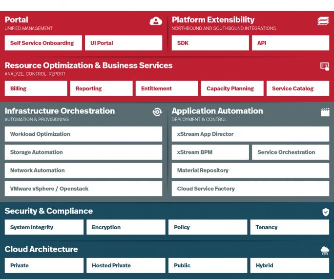 Die Enterprise Cloud von Virtustream deckt die gesamte Bandbreite des Cloud-Stacks ab. Neu sind jetzt vollständig verwaltete Service für Cloud Foundry von Pivotal. (Bild: Virtustream)