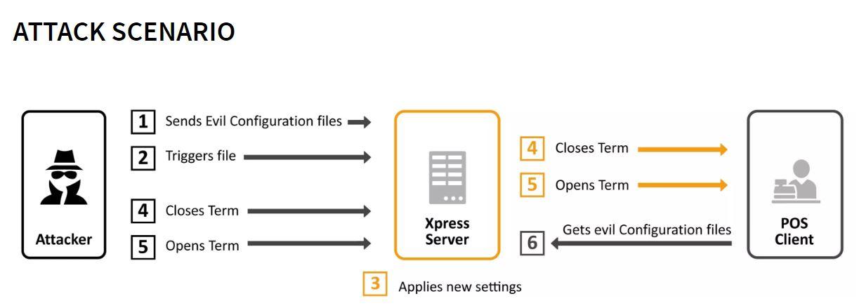 Einmal im System konnte ein Angreifer über das Leck in SAP POS sämtliche administrativen Funktionen steuern und sogar Prozesse abändern oder für Produkte neue Preise festsetzen. (Bild: ERPScan)