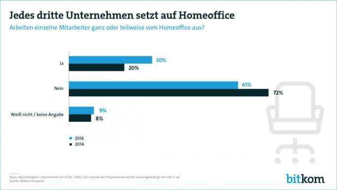 Unternehmen ermöglichen ihren Mitarbeitern zunehmend, zumindest gelegentlich aus dem Homeoffice zu arbeiten, wie eine 2016 vorgelegte Erhebung des Bitkom zeigt. (Bild: Bitkom)