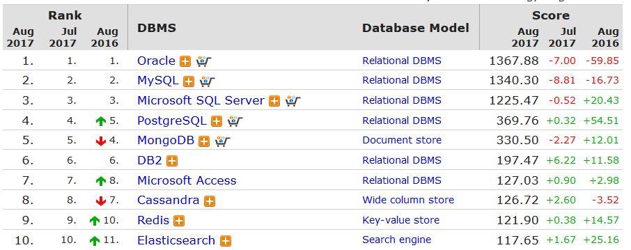 Im monatlich aktualisierten Ranking von DB-Engines liegt MongoDB seit Jahren unter den Top-Fünf. (Screenshot: ZDNet.de)