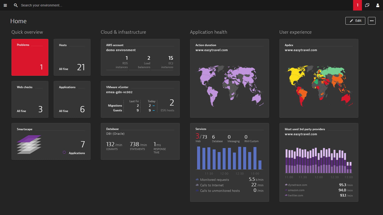 Dynatrace Dashboards