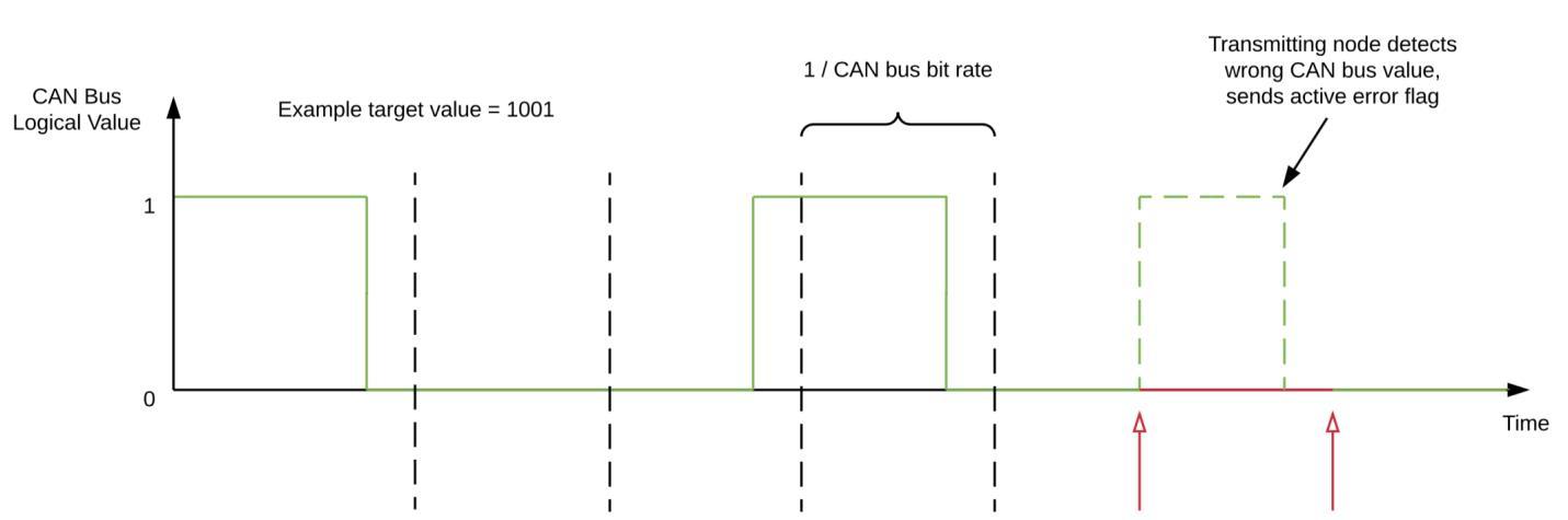 Über eine Reihe von Fehlermeldungen kann das CAN-Bus-System in einem Auto von Hackern übernommen werden. (Bild: Trend Micro)