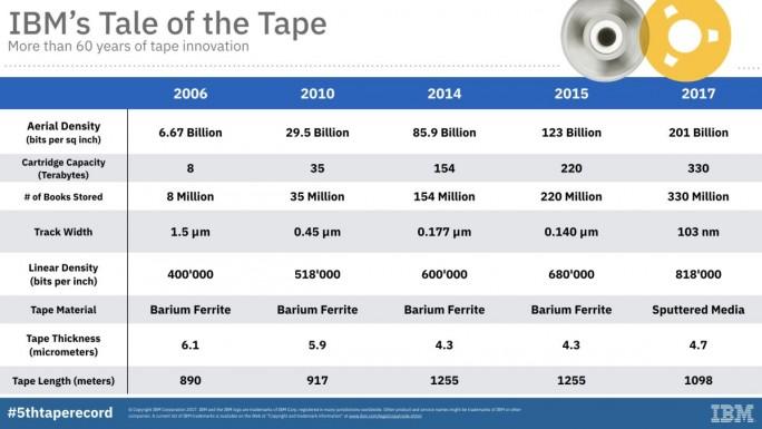 IBM hat in den vergangenen Jahren bereits mehrmals entscheidend zur Weiterentwicklung der Tape-Technologie beigetragen (Grafik: IBM)