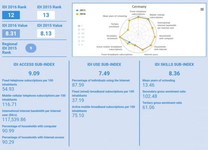 Für die Platzierung im ITK-Entwicklungsindex der ITU sind viele Faktoren maßgeblich. Hier die wesentlichen Kennziffern für Deutschland im Überblick (Screenshot: silicon.de)