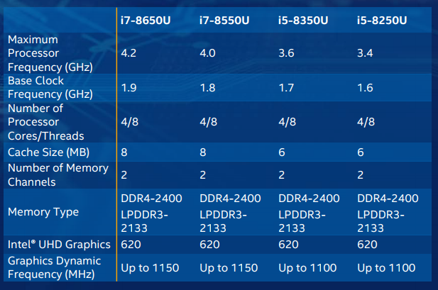 Intel: Achte Generation Core i5 und Core i7 (Screenshot: ZDNet.de)
