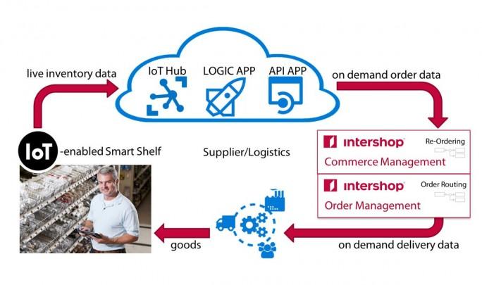 IoT im Logistikbereich: Mithilfe von Smart Shelf, dem intelligenten Lagerregal, können kleine und mittlere Unternehmen ihr C-Teile-Management automatisieren. (Bild: Intershop)