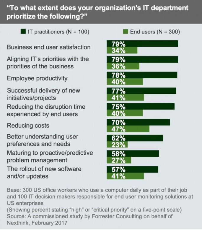 Prioritäten von IT-Abteilung und Endanwendern in Unternehmen im Vergleich (Grafik: Forrester)