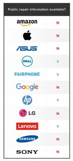 Welche Unternehmen veröffentlichen Reparaturanleitungen? (Bild: Repair.org)