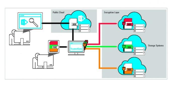 """Mit """"TrustedGate"""" verfolgt Rohde & Schwarz Cybersecurity einen neuen Ansatz und tritt in den Markt für Cloud Access Security Broker (CASB) ein. (Grafik: Rohde&Schwarz Cybersecurity)"""