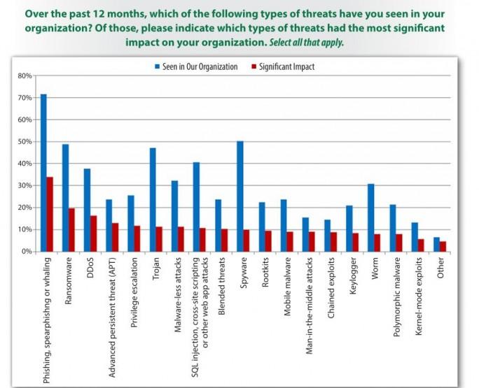 Von IT-Sichehreitsverantwortlichen am häufigsten gesehene Gefahren (blaue Säulen) und die IT-Gefahren mit den größten Auwirkungen (rote Säulen) auf das eigene Unternehmen. (Grafik: SANS Institute)