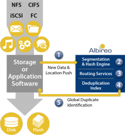 Das Albireo Software Development Kit von Permabit soll Anwender bei Kompression und Deduplizierung unterstützen. (Bild: Permabit)