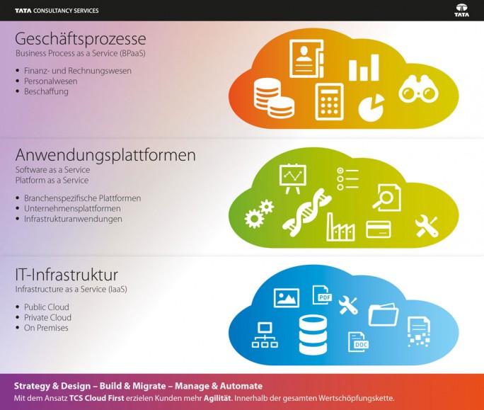 Mit einer eigenen Infrastruktur ergänzt TCS die Beratungs- und Strategiedienstleistungen mit einem herstellerunabhängigen Cloud-Angebot für Unternehmen mit Schwerpunkten in Europa und Deutschland. (Bild: TCS)