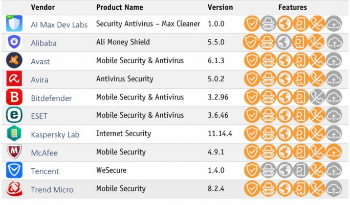 Android Security Report 2017 Testfeld (Grafik: AV-Comparatives)
