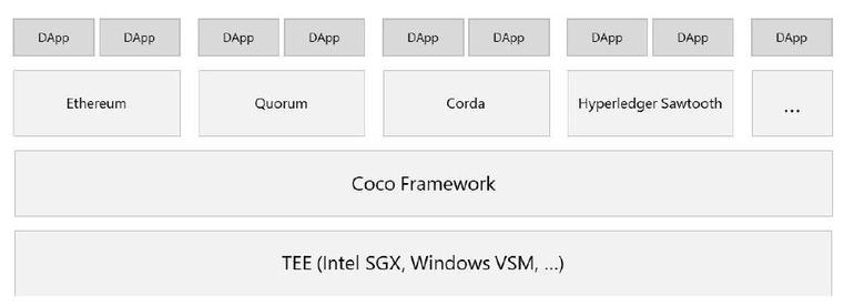 Auf der Basis von so genannten Trusted Execution Environments (TEE) setzt Confidential Consortium (Coco) von Microsoft auf und verbindet verschiedene Hyperledger-Technologien zu einem Blockchain-Framework. (Bild: Microsoft)