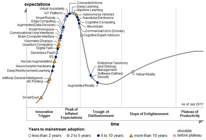 Virtuelle Realität und Software-defined Security werden laut den Beobachtungen von Gartner schon in den nächsten zwei bis drei Jahren einen größeren Markt erreichen. Andere Technologien wie Quantenrechner werden noch ein Jahrzehnt auf sich warten lassen. (Bild: Gartner)